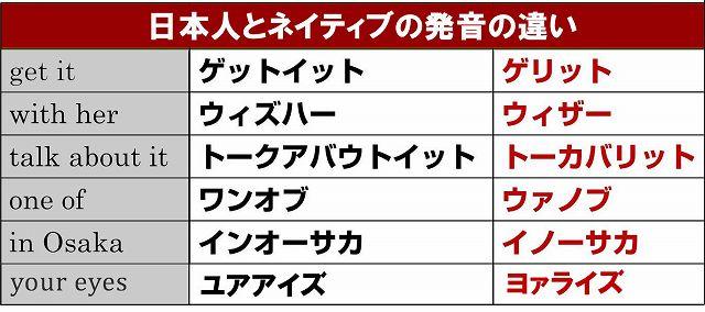日本人とネイティブの発音の違い