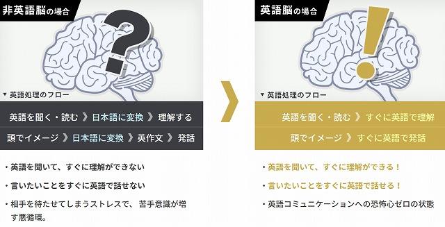 ライザップ イングリッシュが作る英語脳