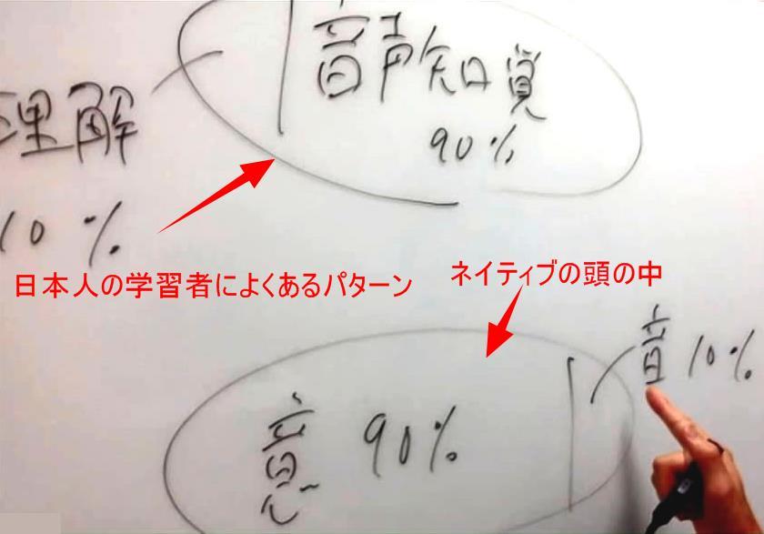 日本人によくある言語認識パターン