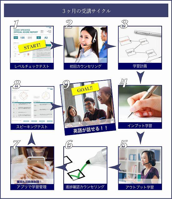 産経オンライン英会話3ヶ月プログラムの流れ