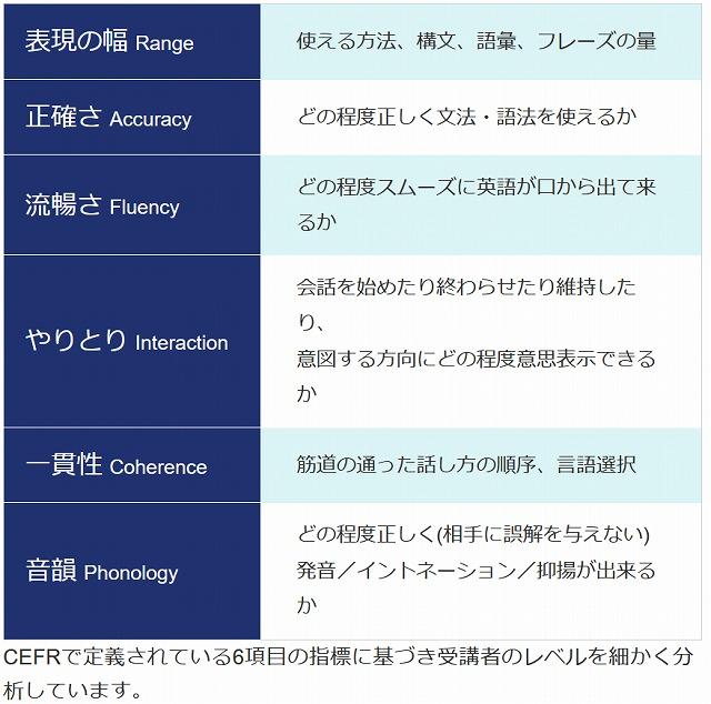 CEFRのスピーキング能力評価指標